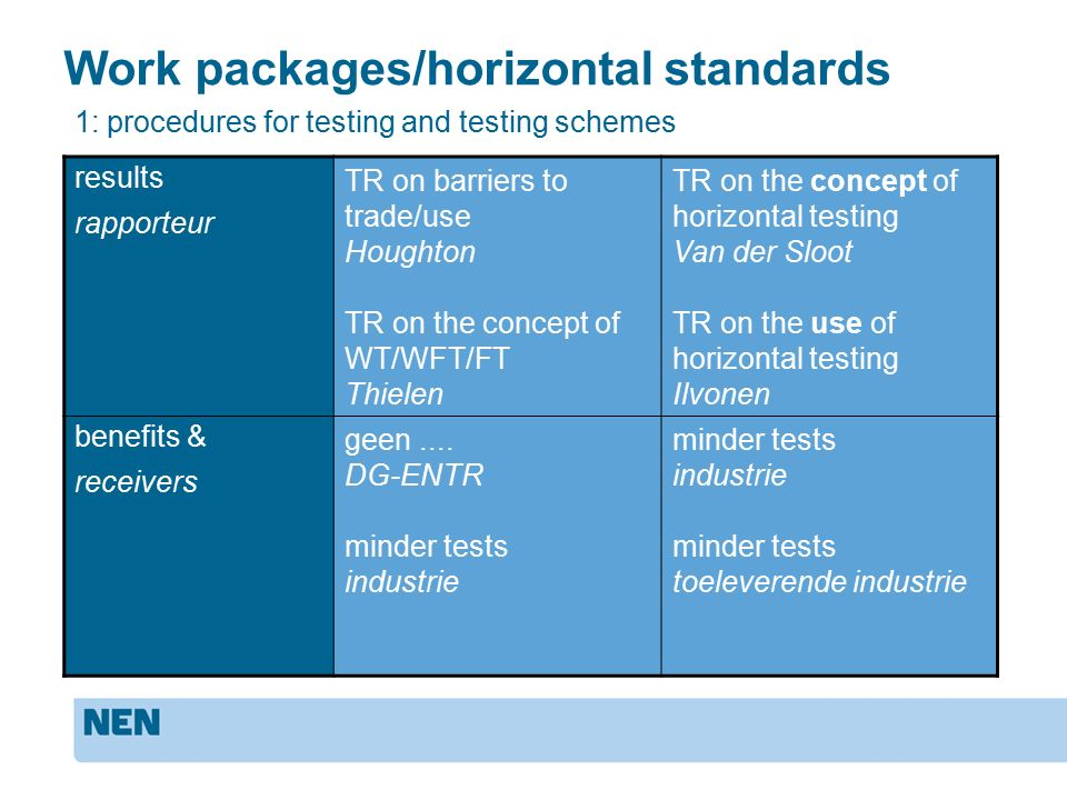 Work packages/horizontal standards results rapporteur TR on barriers to trade/use Houghton TR on the concept of WT/WFT/FT Thielen TR on the concept of horizontal testing Van der Sloot TR on the use of horizontal testing Ilvonen benefits & receivers geen....