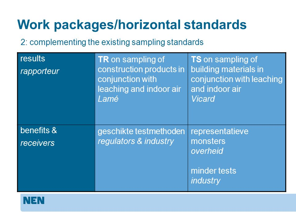 Work packages/horizontal standards results rapporteur TR on sampling of construction products in conjunction with leaching and indoor air Lamé TS on sampling of building materials in conjunction with leaching and indoor air Vicard benefits & receivers geschikte testmethoden regulators & industry representatieve monsters overheid minder tests industry 2: complementing the existing sampling standards