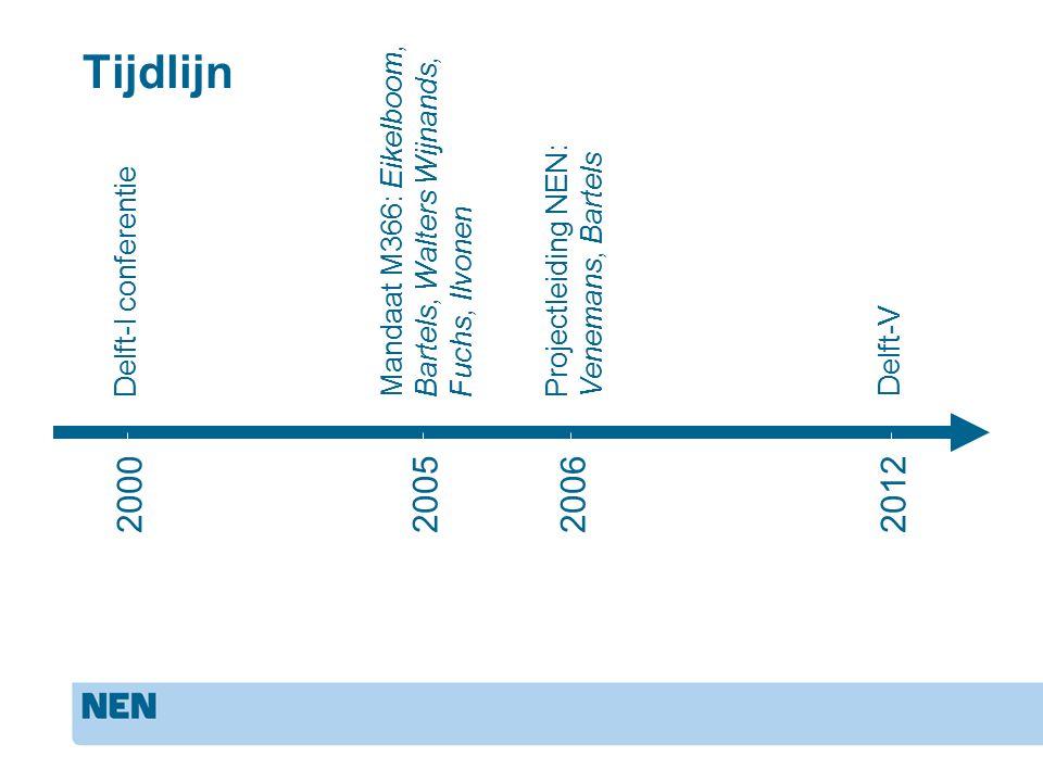 2000200520062012 Tijdlijn Delft-I conferentie Mandaat M366: Eikelboom, Bartels, Walters Wijnands, Fuchs, Ilvonen Projectleiding NEN: Venemans, Bartels Delft-V conferentie