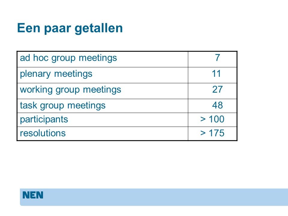 Een paar getallen ad hoc group meetings 7 plenary meetings 11 working group meetings 27 task group meetings 48 participants> 100 resolutions> 175