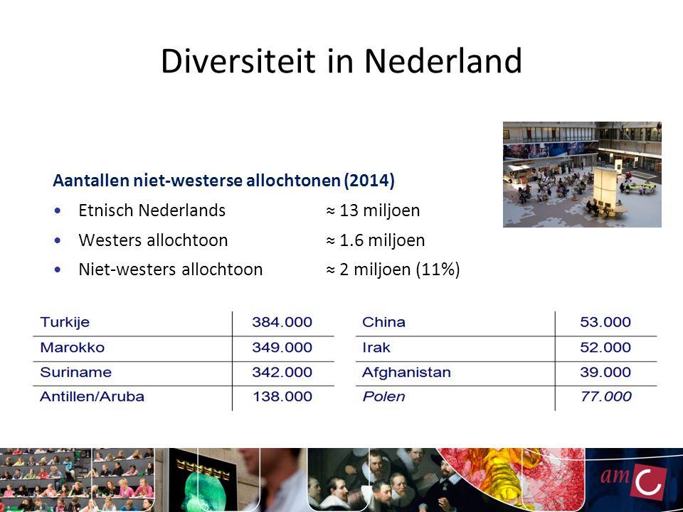 Diversiteit in Nederland Aantallen niet-westerse allochtonen (2014) Etnisch Nederlands≈ 13 miljoen Westers allochtoon≈ 1.6 miljoen Niet-westers allochtoon≈ 2 miljoen (11%)