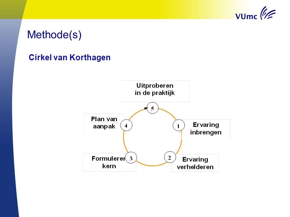 Methode(s) Cirkel van Korthagen