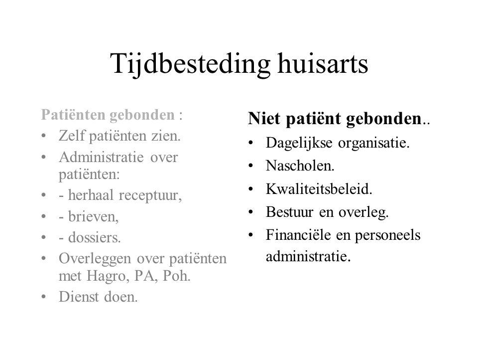 Tijdbesteding huisarts Patiënten gebonden : Zelf patiënten zien. Administratie over patiënten: - herhaal receptuur, - brieven, - dossiers. Overleggen