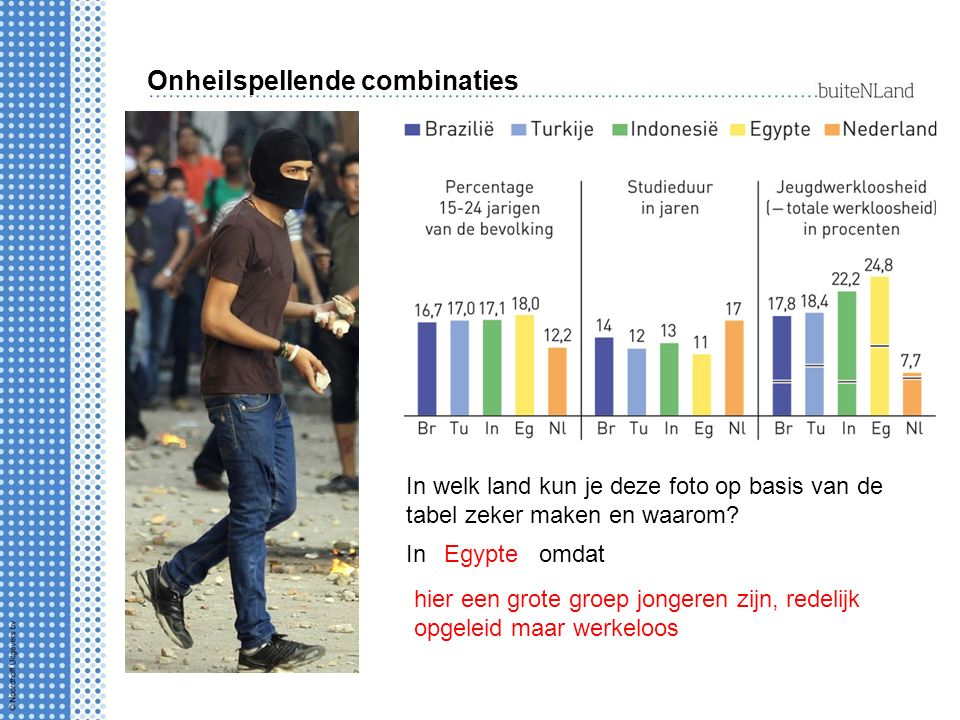 Onheilspellende combinaties In welk land kun je deze foto op basis van de tabel zeker maken en waarom.