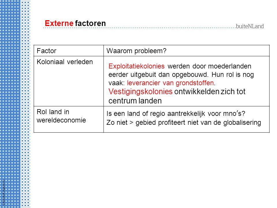 Externe factoren FactorWaarom probleem.
