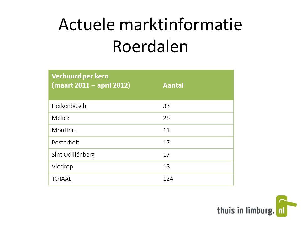 Actuele marktinformatie Roerdalen Verhuurd per kern (maart 2011 – april 2012)Aantal Herkenbosch33 Melick28 Montfort11 Posterholt17 Sint Odiliënberg17 Vlodrop18 TOTAAL124