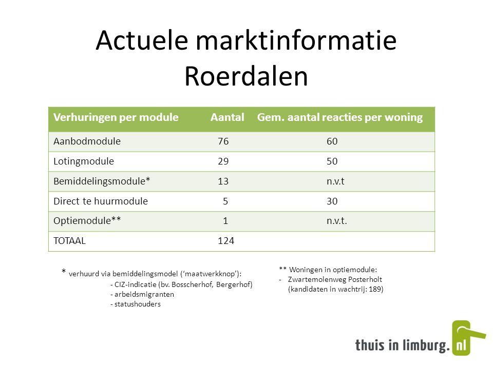 Actuele marktinformatie Roerdalen Verhuringen per moduleAantalGem.