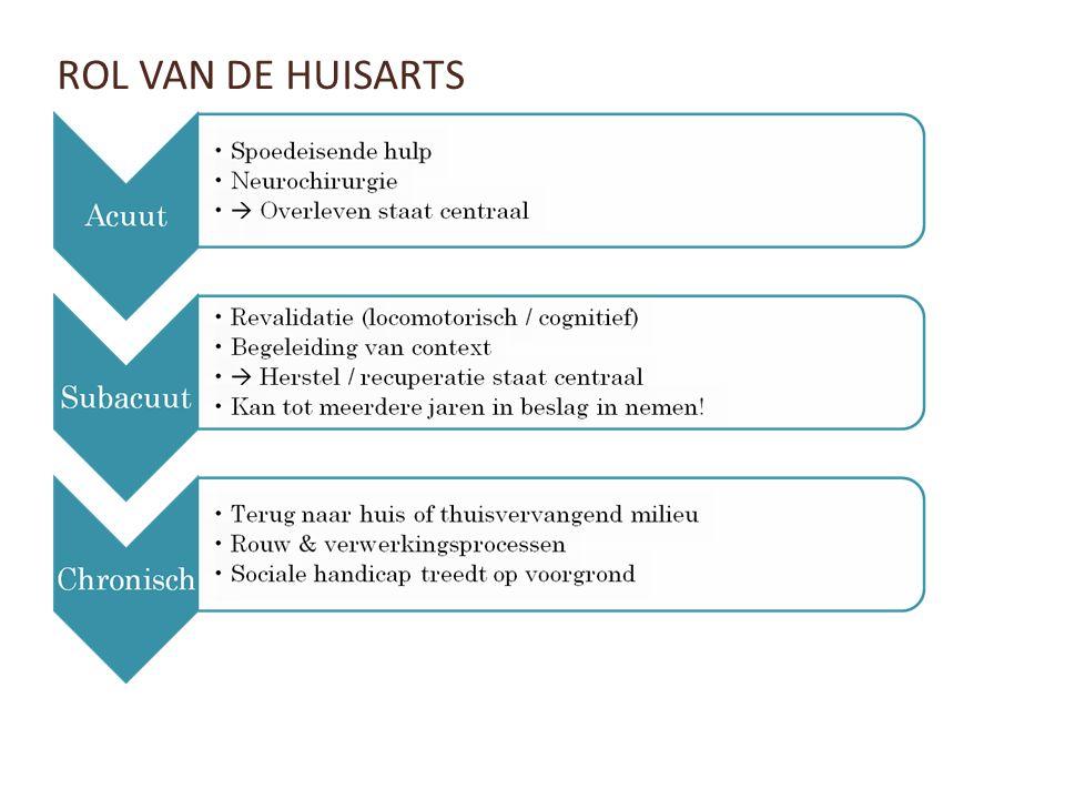 ROL VAN DE HUISARTS