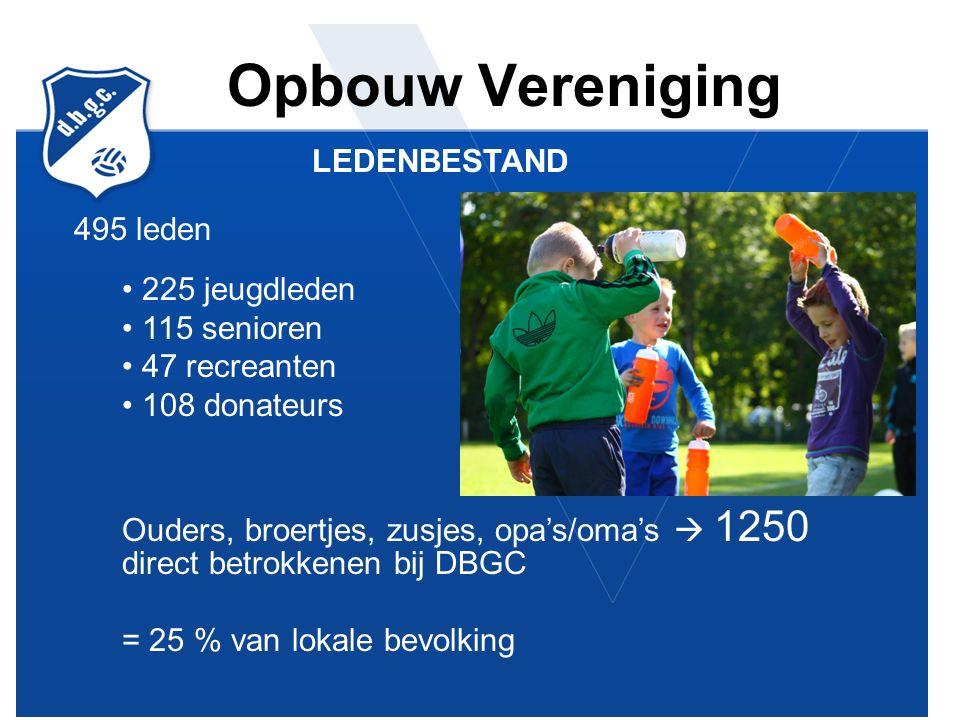 Opbouw Vereniging LEDENBESTAND 495 leden 225 jeugdleden 115 senioren 47 recreanten 108 donateurs Ouders, broertjes, zusjes, opa's/oma's  1250 direct betrokkenen bij DBGC = 25 % van lokale bevolking