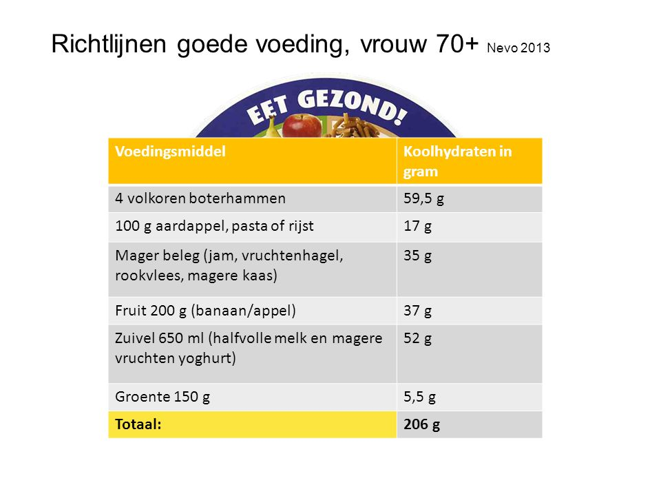 Richtlijnen goede voeding, vrouw 70+ Nevo 2013 VoedingsmiddelKoolhydraten in gram 4 volkoren boterhammen59,5 g 100 g aardappel, pasta of rijst17 g Mager beleg (jam, vruchtenhagel, rookvlees, magere kaas) 35 g Fruit 200 g (banaan/appel)37 g Zuivel 650 ml (halfvolle melk en magere vruchten yoghurt) 52 g Groente 150 g5,5 g Totaal:206 g