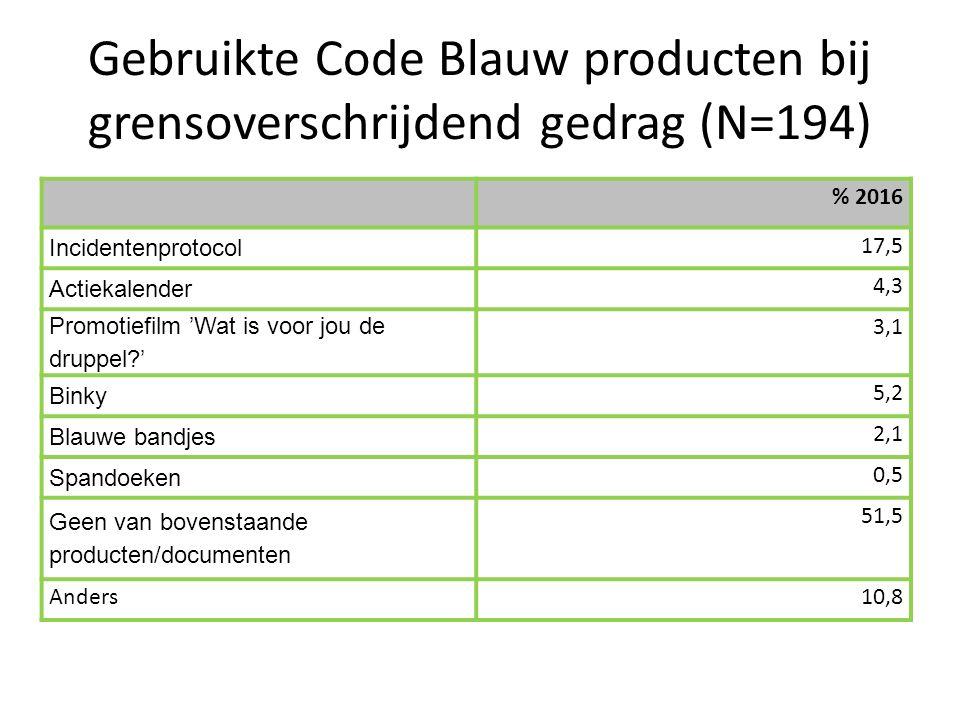 Gebruikte Code Blauw producten bij grensoverschrijdend gedrag (N=194) % 2016 Incidentenprotocol 17,5 Actiekalender 4,3 Promotiefilm 'Wat is voor jou de druppel?' 3,1 Binky 5,2 Blauwe bandjes 2,1 Spandoeken 0,5 Geen van bovenstaande producten/documenten 51,5 Anders10,8