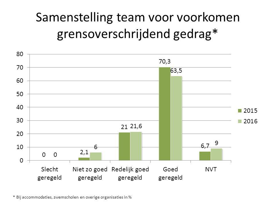 Samenstelling team voor voorkomen grensoverschrijdend gedrag* * Bij accommodaties, zwemscholen en overige organisaties in %