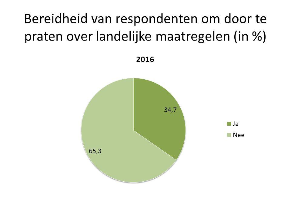 Bereidheid van respondenten om door te praten over landelijke maatregelen (in %)