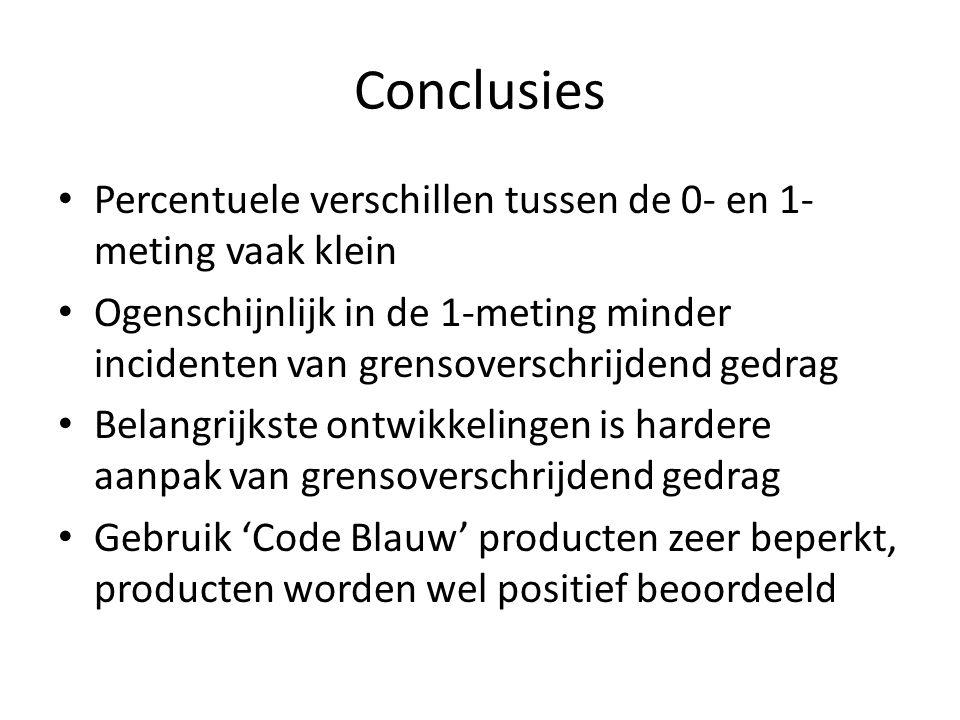 Conclusies Percentuele verschillen tussen de 0- en 1- meting vaak klein Ogenschijnlijk in de 1-meting minder incidenten van grensoverschrijdend gedrag Belangrijkste ontwikkelingen is hardere aanpak van grensoverschrijdend gedrag Gebruik 'Code Blauw' producten zeer beperkt, producten worden wel positief beoordeeld