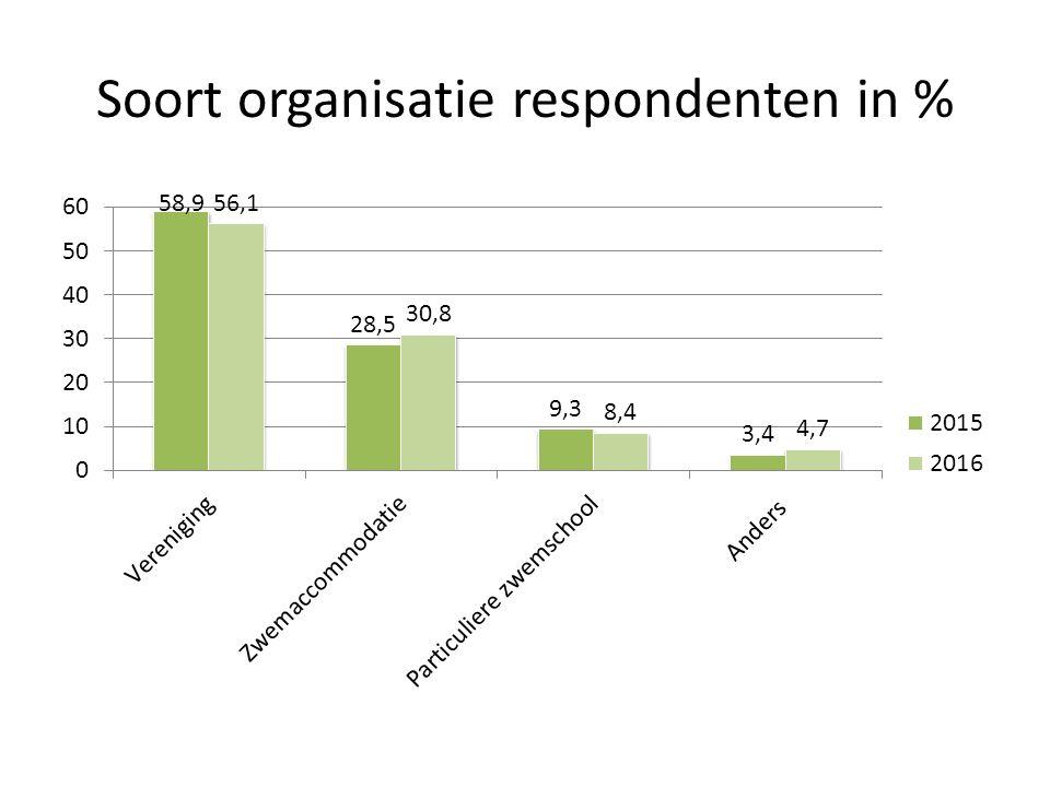 Soort organisatie respondenten in %