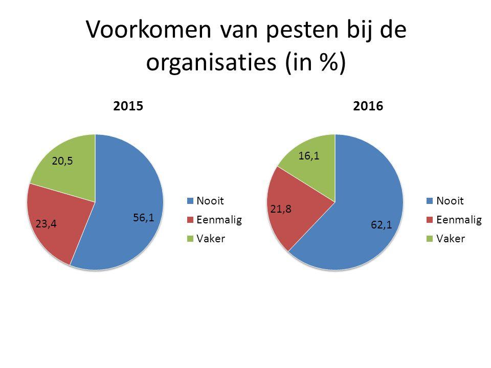 Voorkomen van pesten bij de organisaties (in %)