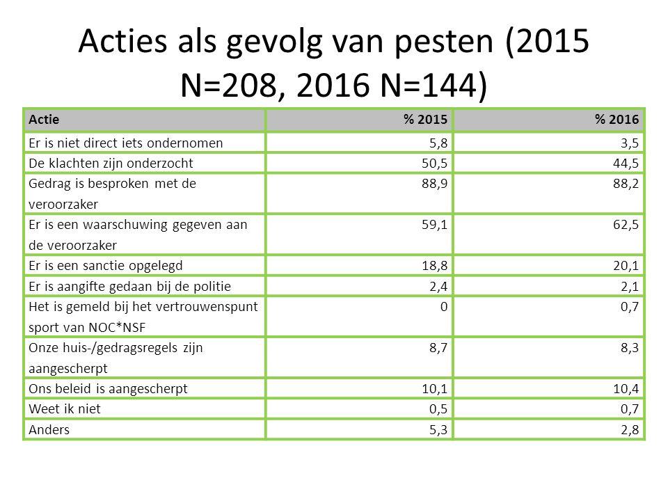 Acties als gevolg van pesten (2015 N=208, 2016 N=144) Actie% 2015% 2016 Er is niet direct iets ondernomen5,83,5 De klachten zijn onderzocht50,544,5 Gedrag is besproken met de veroorzaker 88,988,2 Er is een waarschuwing gegeven aan de veroorzaker 59,162,5 Er is een sanctie opgelegd18,820,1 Er is aangifte gedaan bij de politie2,42,1 Het is gemeld bij het vertrouwenspunt sport van NOC*NSF 00,7 Onze huis-/gedragsregels zijn aangescherpt 8,78,3 Ons beleid is aangescherpt10,110,4 Weet ik niet0,50,7 Anders5,32,8