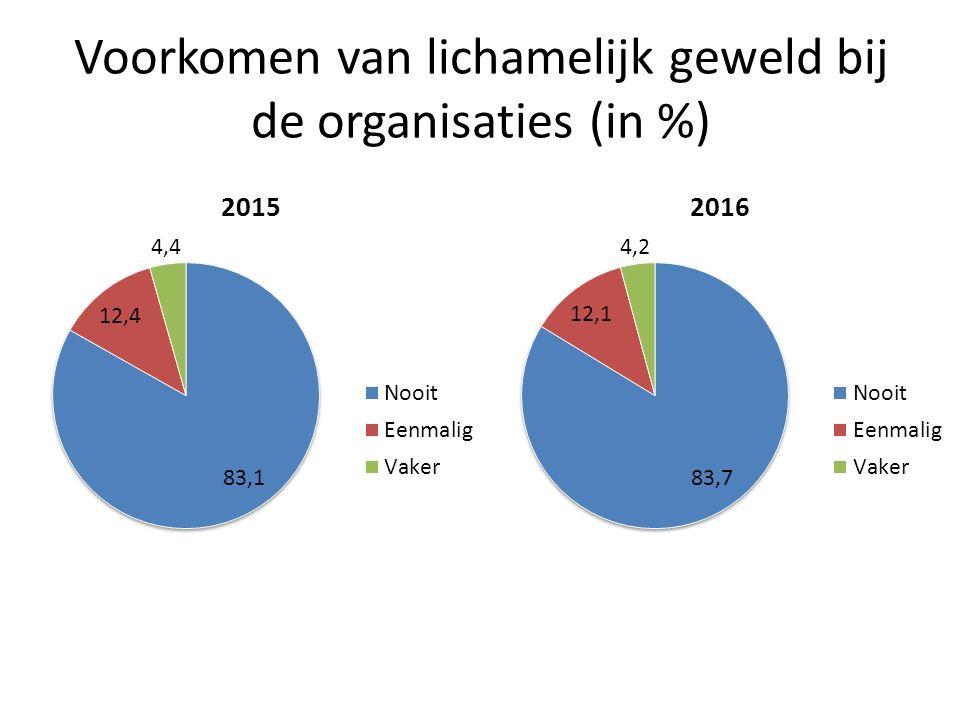 Samenstelling kader voor voorkomen grensoverschrijdend gedrag* * Bij verenigingen in %
