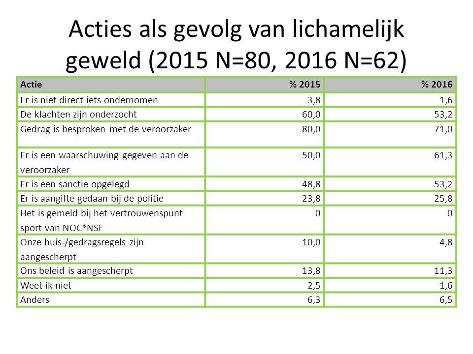 Acties als gevolg van lichamelijk geweld (2015 N=80, 2016 N=62) Actie% 2015% 2016 Er is niet direct iets ondernomen3,81,6 De klachten zijn onderzocht60,053,2 Gedrag is besproken met de veroorzaker80,071,0 Er is een waarschuwing gegeven aan de veroorzaker 50,061,3 Er is een sanctie opgelegd48,853,2 Er is aangifte gedaan bij de politie23,825,8 Het is gemeld bij het vertrouwenspunt sport van NOC*NSF 00 Onze huis-/gedragsregels zijn aangescherpt 10,04,8 Ons beleid is aangescherpt13,811,3 Weet ik niet2,51,6 Anders6,36,5