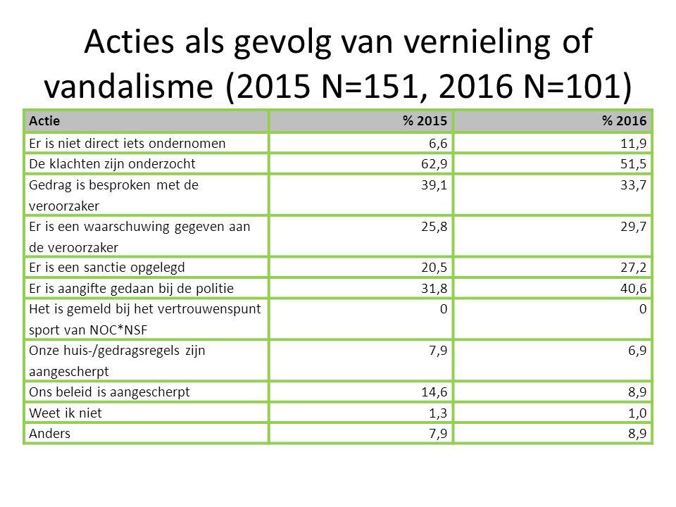 Acties als gevolg van vernieling of vandalisme (2015 N=151, 2016 N=101) Actie% 2015% 2016 Er is niet direct iets ondernomen6,611,9 De klachten zijn onderzocht62,951,5 Gedrag is besproken met de veroorzaker 39,133,7 Er is een waarschuwing gegeven aan de veroorzaker 25,829,7 Er is een sanctie opgelegd20,527,2 Er is aangifte gedaan bij de politie31,840,6 Het is gemeld bij het vertrouwenspunt sport van NOC*NSF 00 Onze huis-/gedragsregels zijn aangescherpt 7,96,9 Ons beleid is aangescherpt14,68,9 Weet ik niet1,31,0 Anders7,98,9