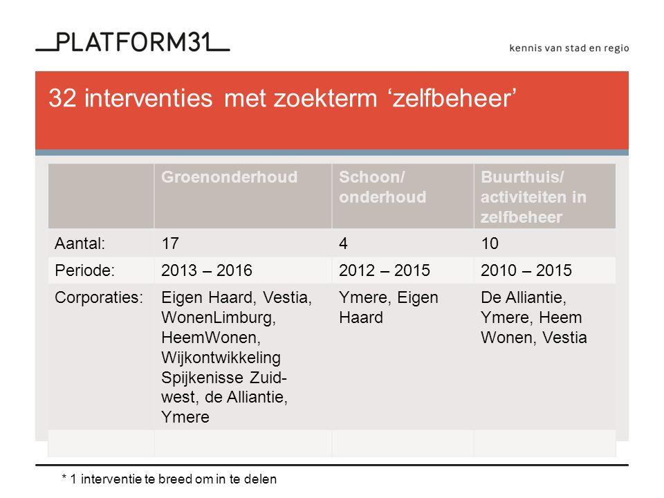 32 interventies met zoekterm 'zelfbeheer' GroenonderhoudSchoon/ onderhoud Buurthuis/ activiteiten in zelfbeheer Aantal:17410 Periode:2013 – 20162012 – 20152010 – 2015 Corporaties:Eigen Haard, Vestia, WonenLimburg, HeemWonen, Wijkontwikkeling Spijkenisse Zuid- west, de Alliantie, Ymere Ymere, Eigen Haard De Alliantie, Ymere, Heem Wonen, Vestia * 1 interventie te breed om in te delen