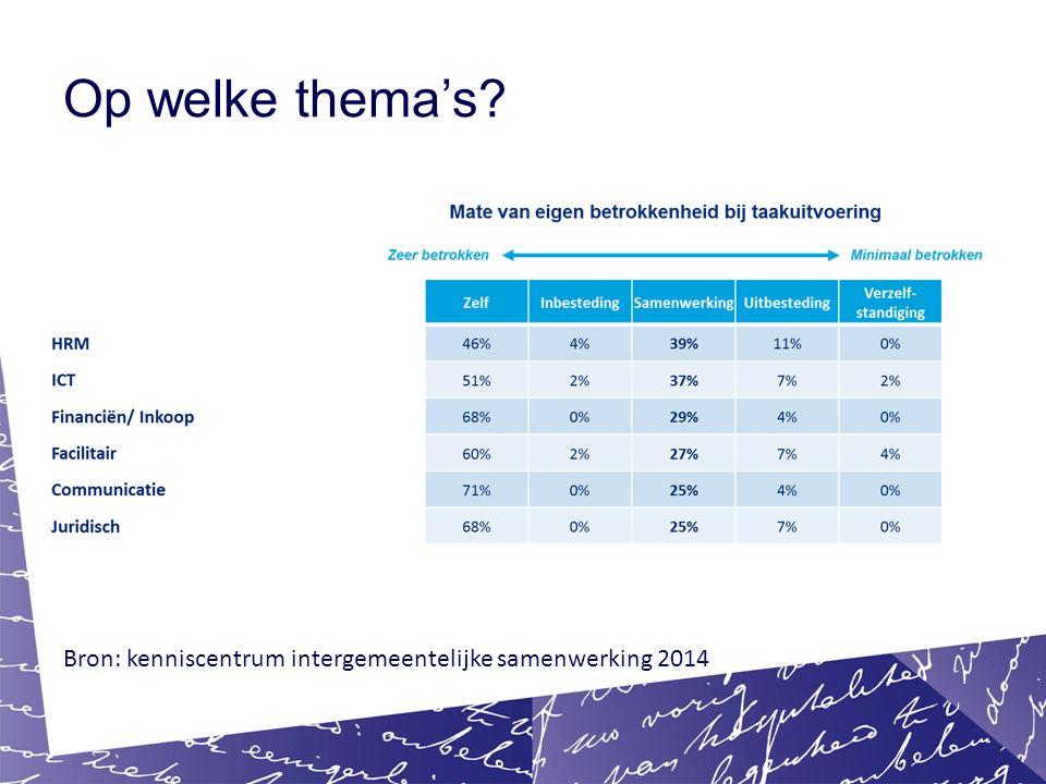 Op welke thema's Bron: kenniscentrum intergemeentelijke samenwerking 2014