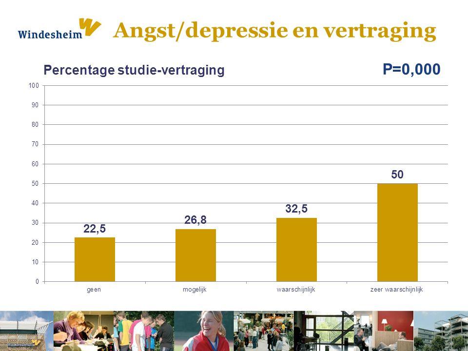 Angst/depressie en vertraging P=0,000