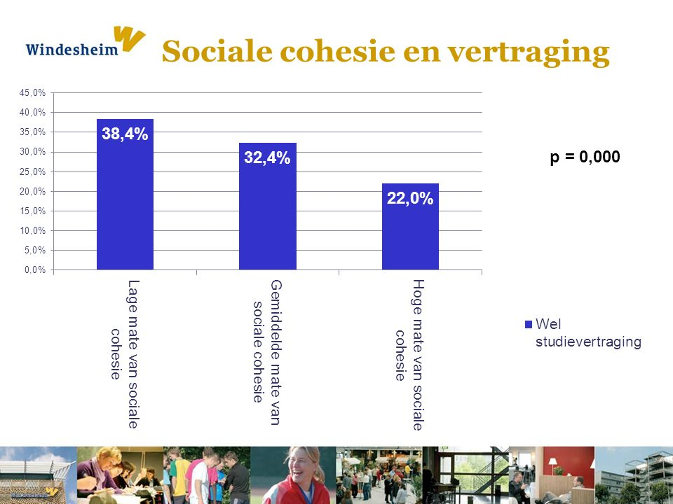 Sociale cohesie en vertraging