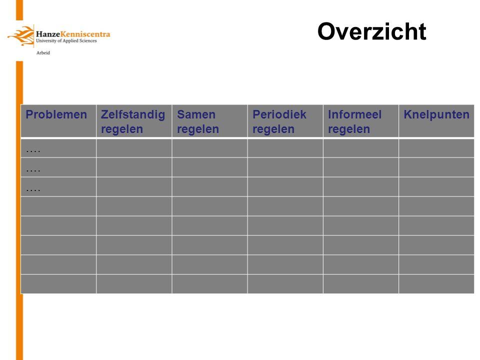 Overzicht 14 februari 2013 Congres WeWorks - Jac Christis 16 ProblemenZelfstandig regelen Samen regelen Periodiek regelen Informeel regelen Knelpunten ….