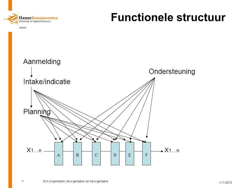 Functionele structuur Aanmelding Ondersteuning Intake/indicatie Planning X 1…n X 1…n ABCDEF 7 1-11-2013 Slim organiseren, de organisatie van de organisatie