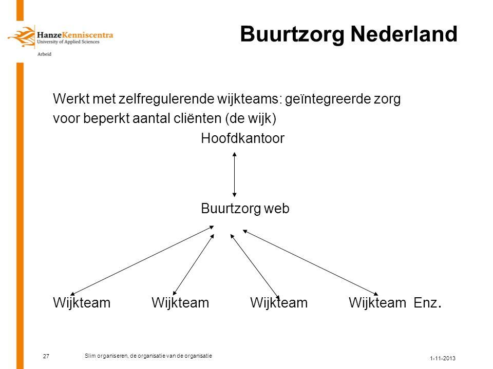 27 Buurtzorg Nederland Werkt met zelfregulerende wijkteams: geïntegreerde zorg voor beperkt aantal cliënten (de wijk) Hoofdkantoor Buurtzorg web WijkteamWijkteamWijkteamWijkteam Enz.
