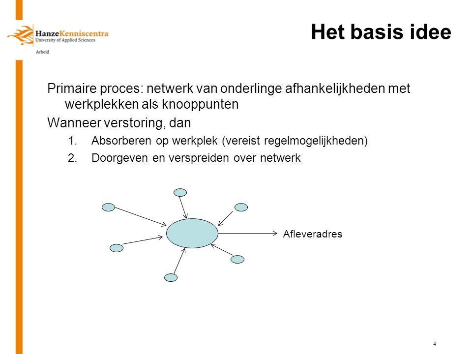 Het basis idee Primaire proces: netwerk van onderlinge afhankelijkheden met werkplekken als knooppunten Wanneer verstoring, dan 1.Absorberen op werkplek (vereist regelmogelijkheden) 2.Doorgeven en verspreiden over netwerk Afleveradres 4