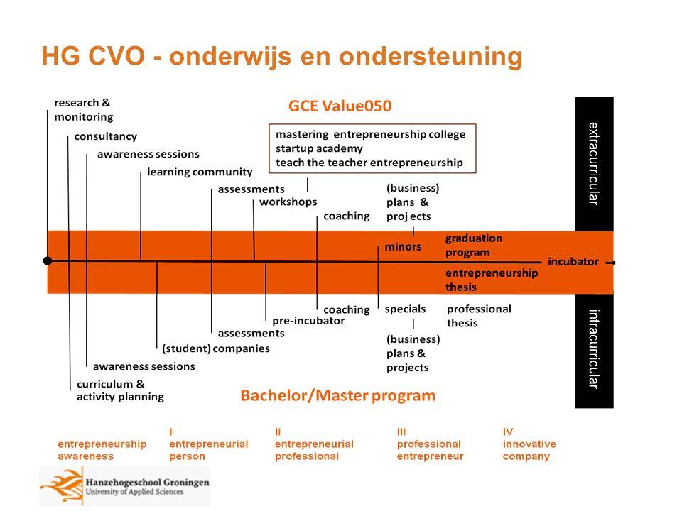 Hanze CoE Valorisatie & Ondernemerschap 4.Onderzoek –Praktijkgericht onderzoek binnen de eigen disciplines t.b.v.