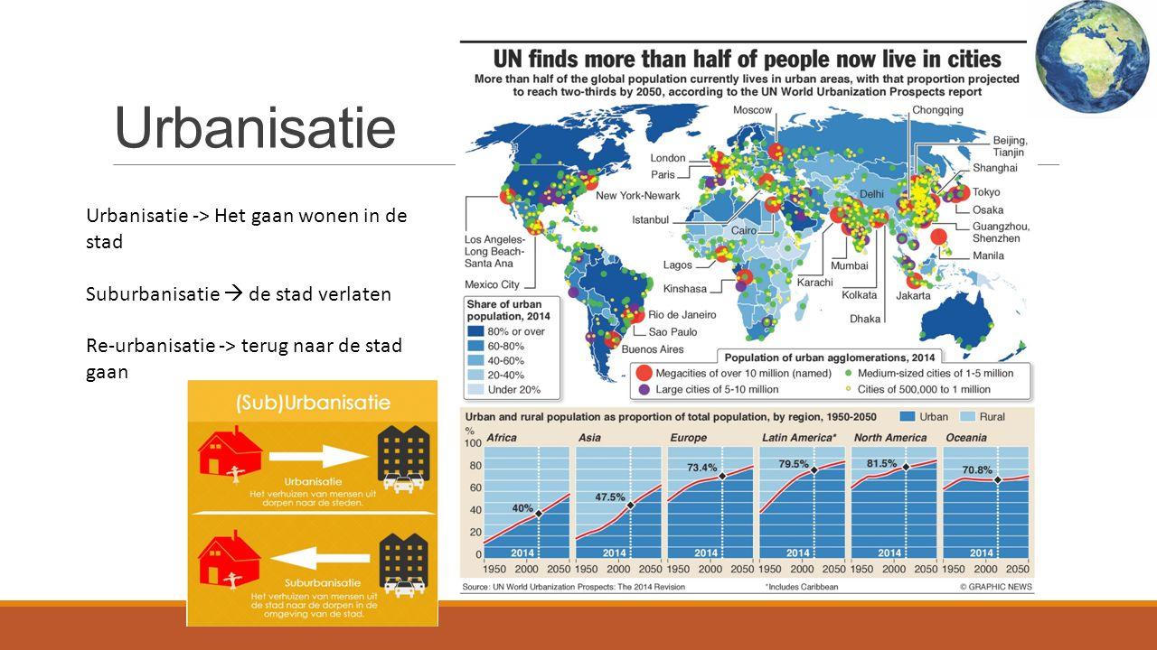 Urbanisatie Urbanisatie -> verstedelijking Urbanisatie -> Het gaan wonen in de stad Suburbanisatie  de stad verlaten Re-urbanisatie -> terug naar de stad gaan