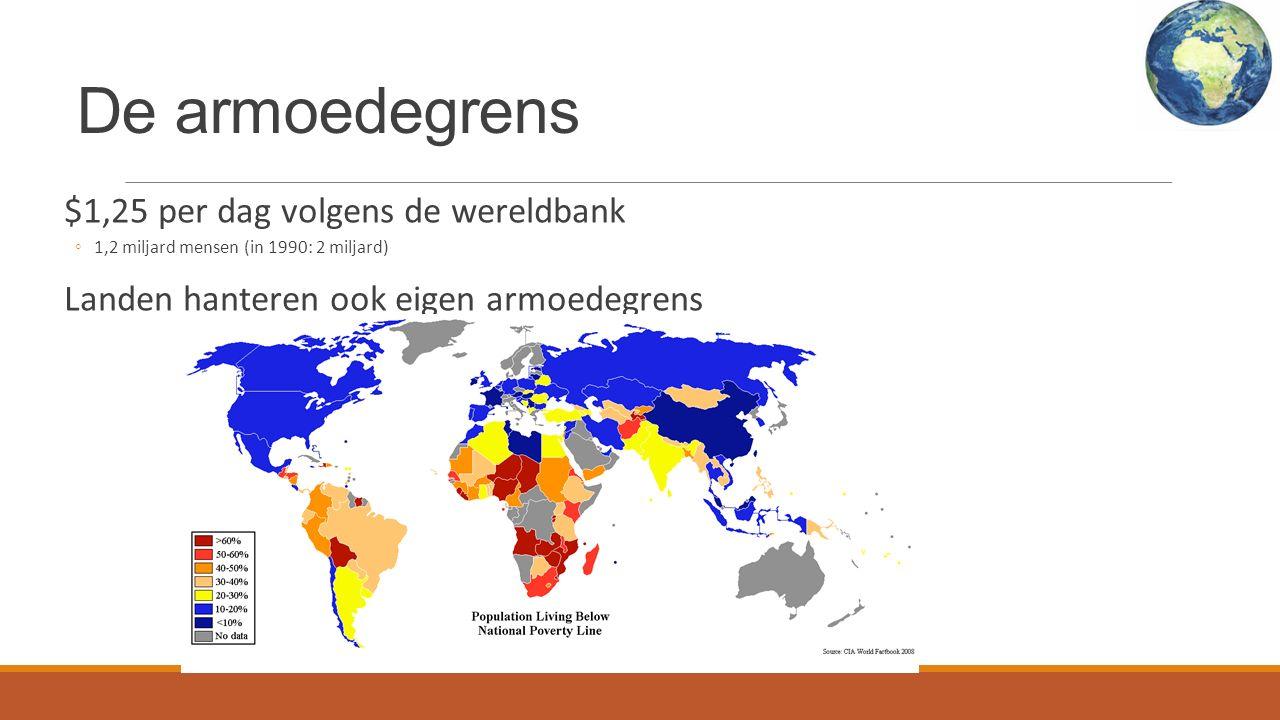 De armoedegrens $1,25 per dag volgens de wereldbank ◦1,2 miljard mensen (in 1990: 2 miljard) Landen hanteren ook eigen armoedegrens