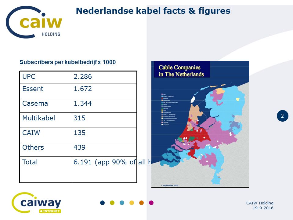2 19-9-2016 CAIW Holding Nederlandse kabel facts & figures Subscribers per kabelbedrijf x 1000 6.191 (app 90% of all households)Total 439Others 135CAIW 315Multikabel 1.344Casema 1.672Essent 2.286UPC