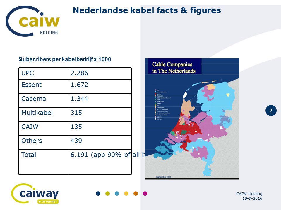 3 19-9-2016 CAIW Holding Nederlandse kabel facts & figures Kabel breedband abonnee's 1.700.000