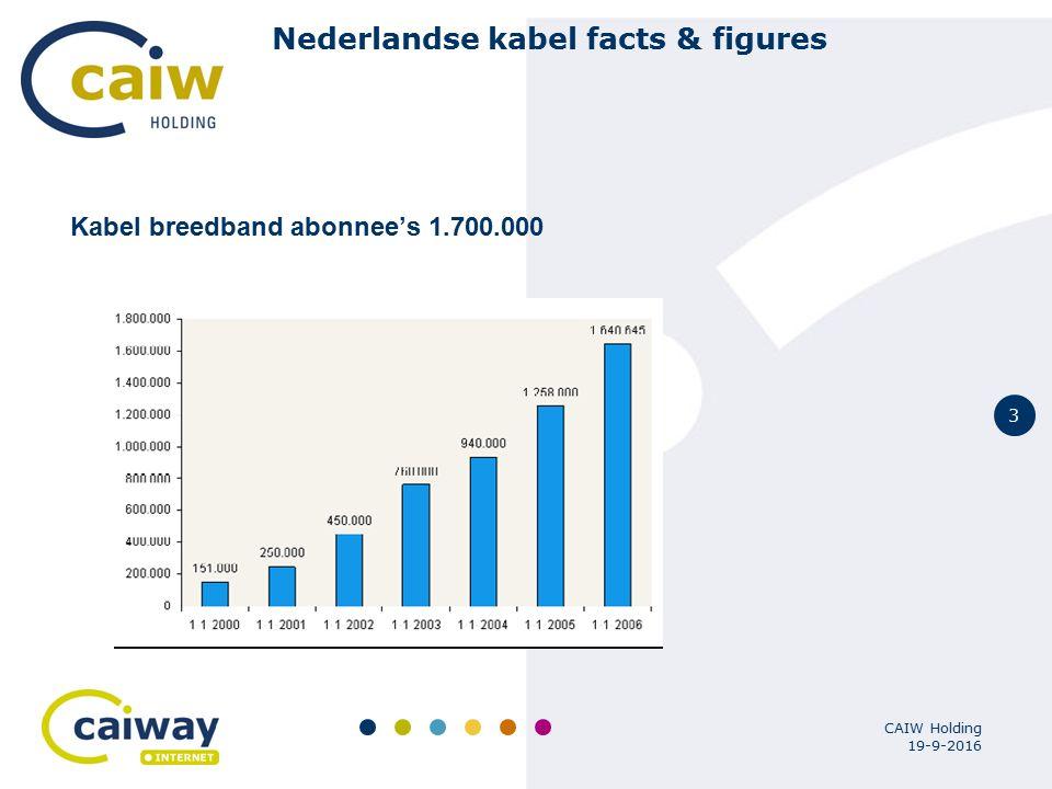 4 19-9-2016 CAIW Holding Nederlandse kabel facts & figures Breedband markt hevige competitie Hoge penetratie breedband Heftige maar innovatieve markt