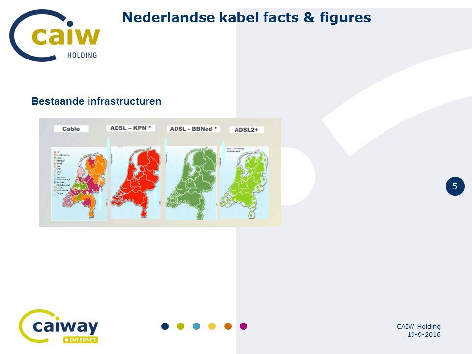 5 19-9-2016 CAIW Holding Nederlandse kabel facts & figures Bestaande infrastructuren