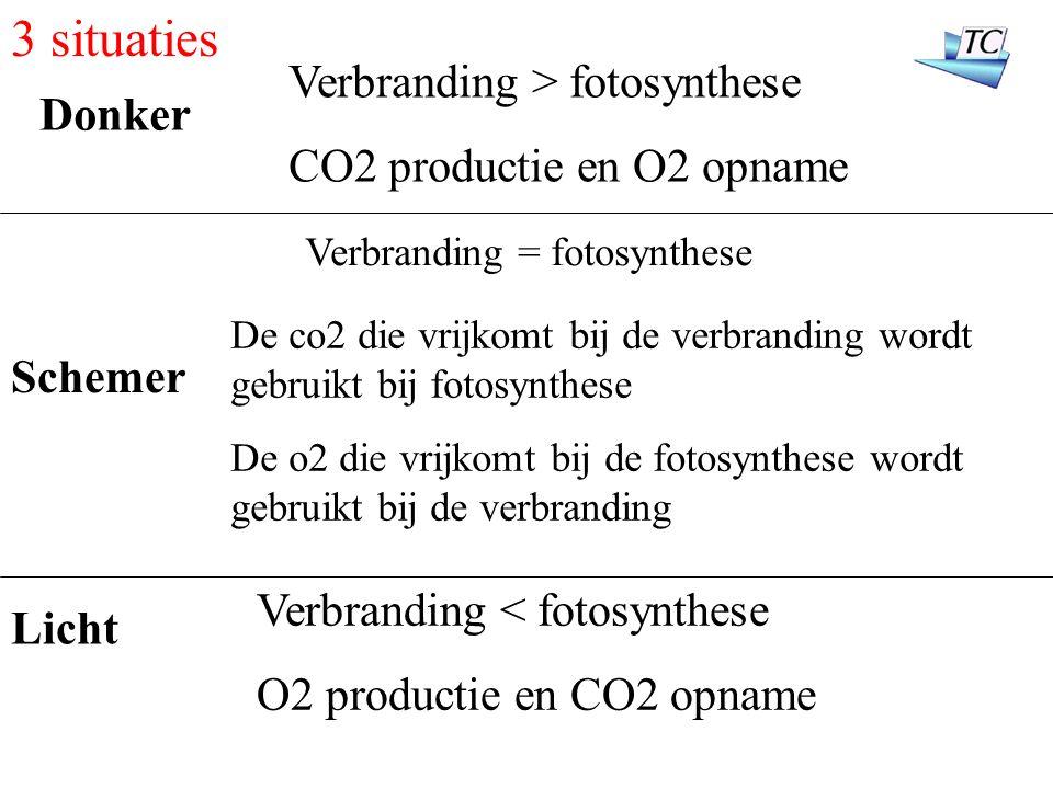 3 situaties Verbranding > fotosynthese CO2 productie en O2 opname De co2 die vrijkomt bij de verbranding wordt gebruikt bij fotosynthese De o2 die vri