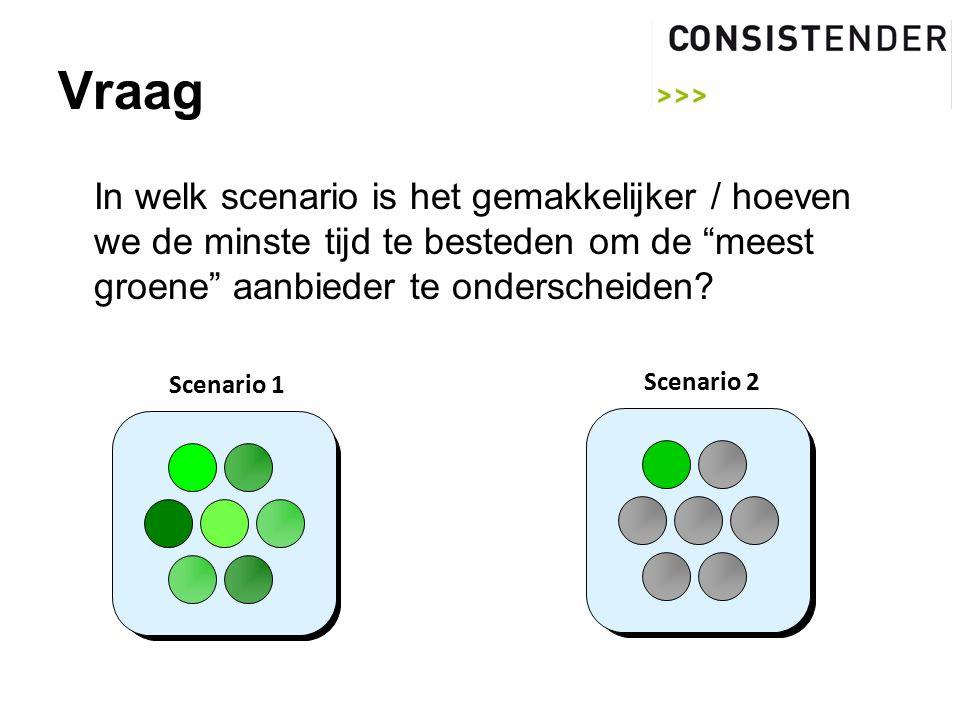 Vraag In welk scenario is het gemakkelijker / hoeven we de minste tijd te besteden om de meest groene aanbieder te onderscheiden.