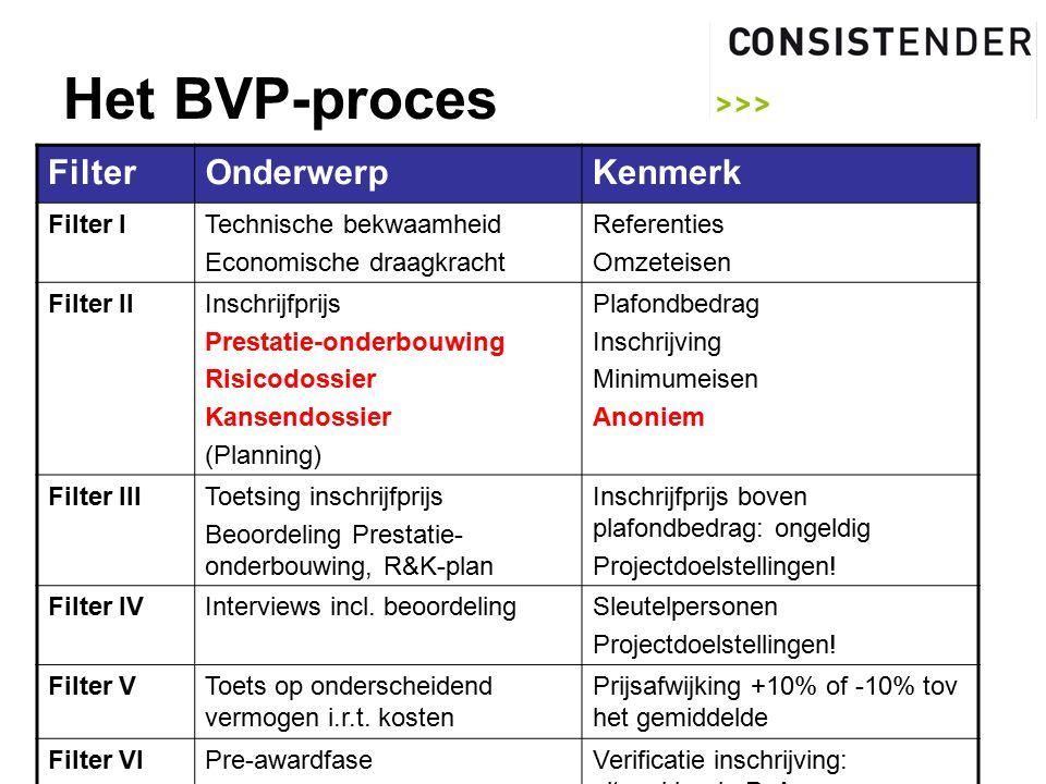 Het BVP-proces FilterOnderwerpKenmerk Filter ITechnische bekwaamheid Economische draagkracht Referenties Omzeteisen Filter IIInschrijfprijs Prestatie-onderbouwing Risicodossier Kansendossier (Planning) Plafondbedrag Inschrijving Minimumeisen Anoniem Filter IIIToetsing inschrijfprijs Beoordeling Prestatie- onderbouwing, R&K-plan Inschrijfprijs boven plafondbedrag: ongeldig Projectdoelstellingen.