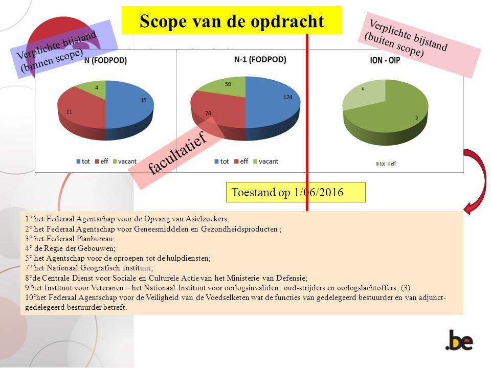 Verplichte bijstand (binnen scope) facultatief 1° het Federaal Agentschap voor de Opvang van Asielzoekers; 2° het Federaal Agentschap voor Geneesmidde