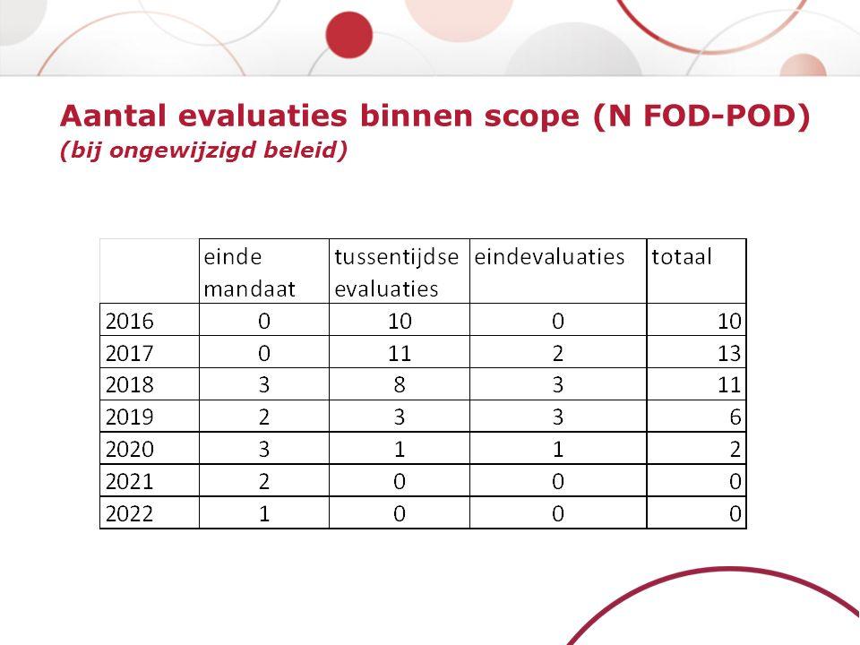 Aantal evaluaties binnen scope (N FOD-POD) (bij ongewijzigd beleid)