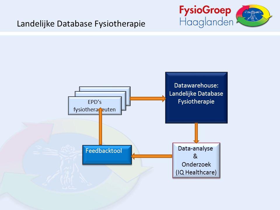 Datawarehouse: Landelijke Database Fysiotherapie EPD's fysiotherapeuten Data-analyse & Onderzoek (IQ Healthcare) Data-analyse & Onderzoek (IQ Healthcare) Feedbacktool Landelijke Database Fysiotherapie