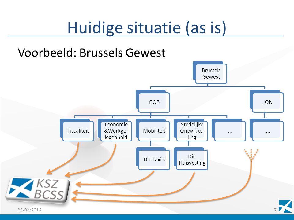 Huidige situatie (as is) Voorbeeld: Brussels Gewest 25/02/20167 Brussels Gewest GOBFiscaliteit Economie &Werkge- legenheid MobiliteitDir.