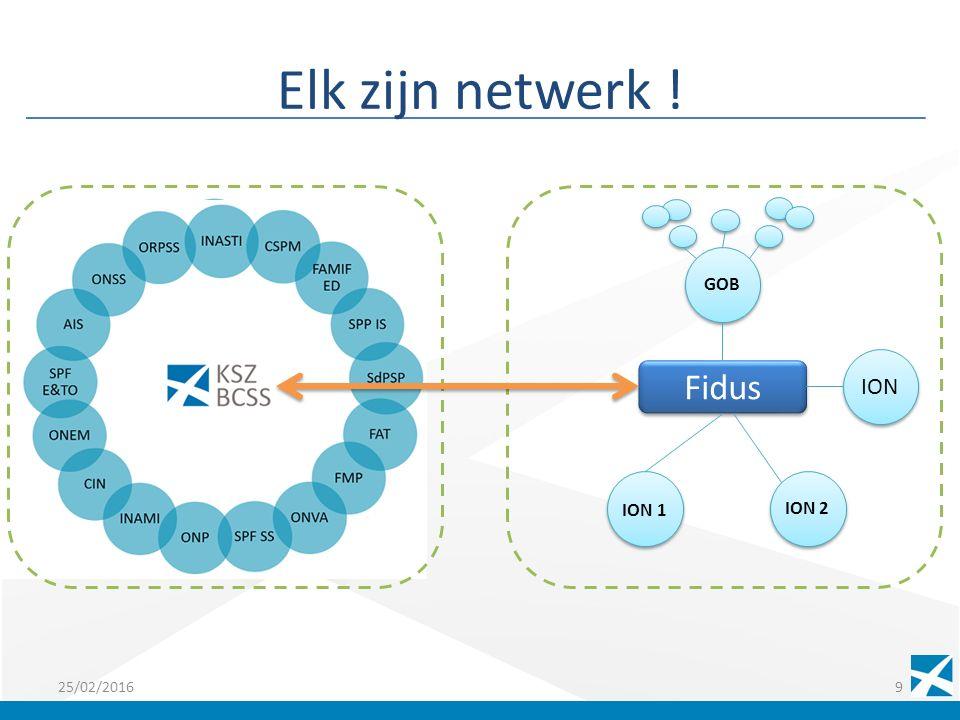 Elk zijn netwerk ! 25/02/20169 Fidus GOB ION 1 ION 2 ION