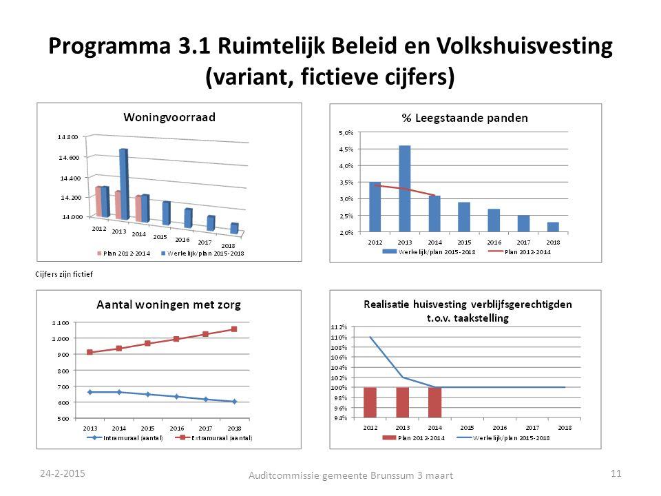Programma 3.1 Ruimtelijk Beleid en Volkshuisvesting (variant, fictieve cijfers) 24-2-2015 Auditcommissie gemeente Brunssum 3 maart 11