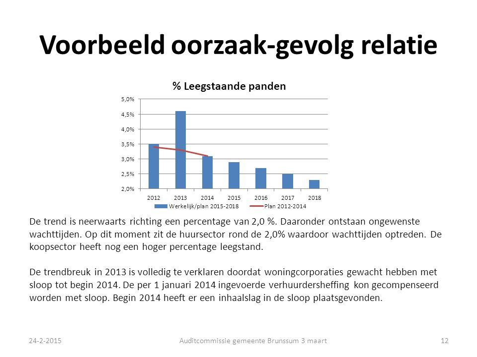 Voorbeeld oorzaak-gevolg relatie 24-2-2015Auditcommissie gemeente Brunssum 3 maart12 De trend is neerwaarts richting een percentage van 2,0 %.