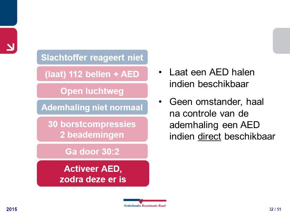 2015 32 / 51 30 borstcompressies 2 beademingen (laat) 112 bellen + AED Open luchtweg Slachtoffer reageert niet Ademhaling niet normaal Ga door 30:2 Activeer AED, zodra deze er is Laat een AED halen indien beschikbaar Geen omstander, haal na controle van de ademhaling een AED indien direct beschikbaar
